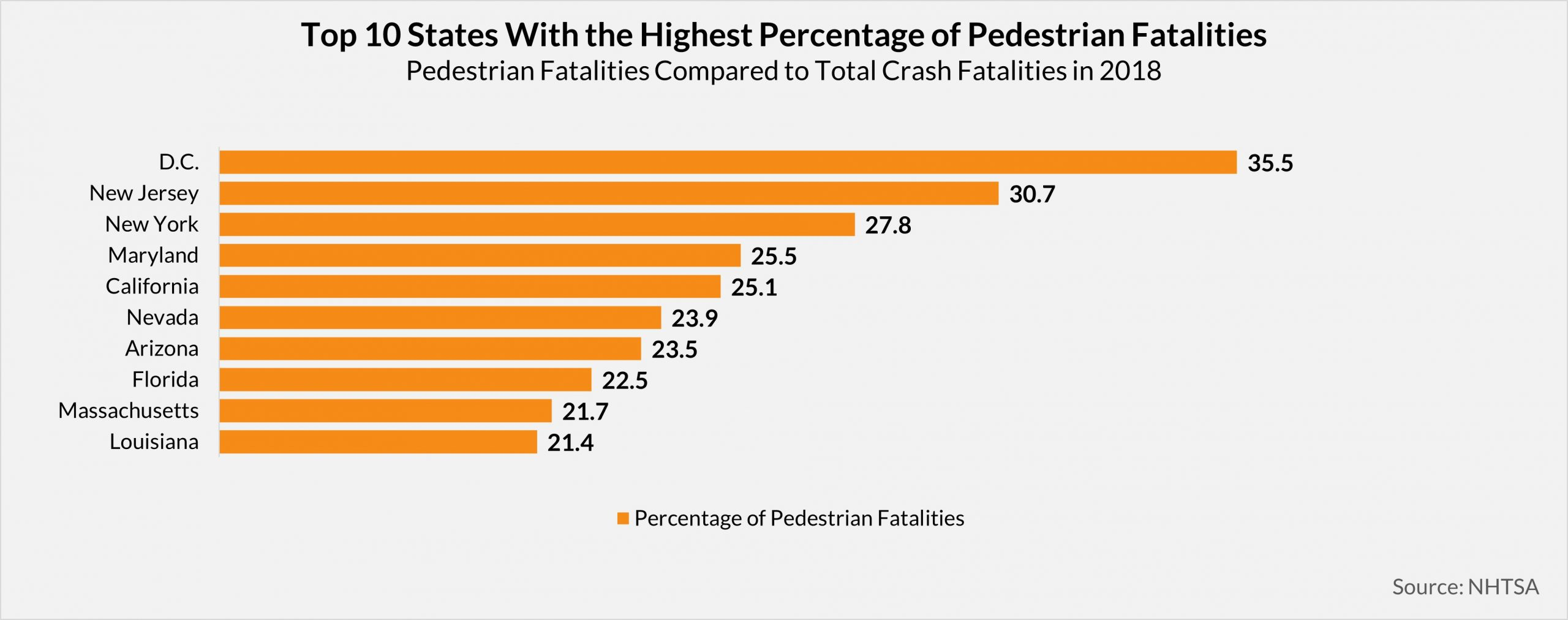 Chart showing the top 10 states with pedestrian fatalities